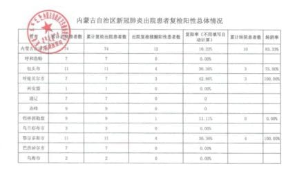 Numerous Virus Patients Test Good Again After Initial Recuperation in China: Leaked Inner Documents
